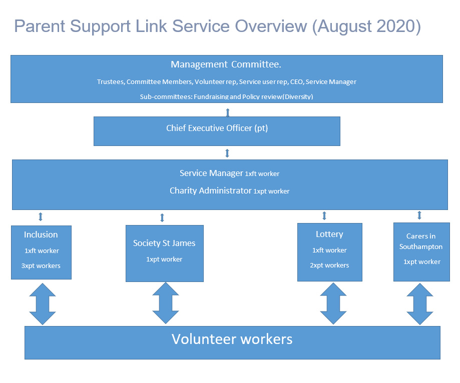 PSL Service Overview